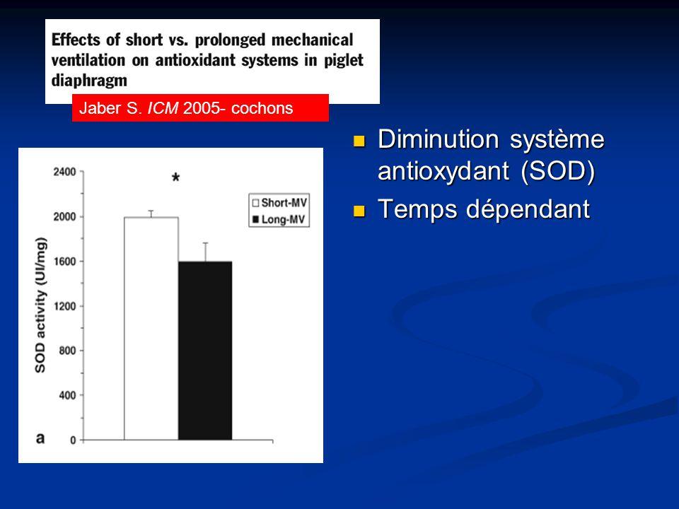Diminution système antioxydant (SOD) Temps dépendant