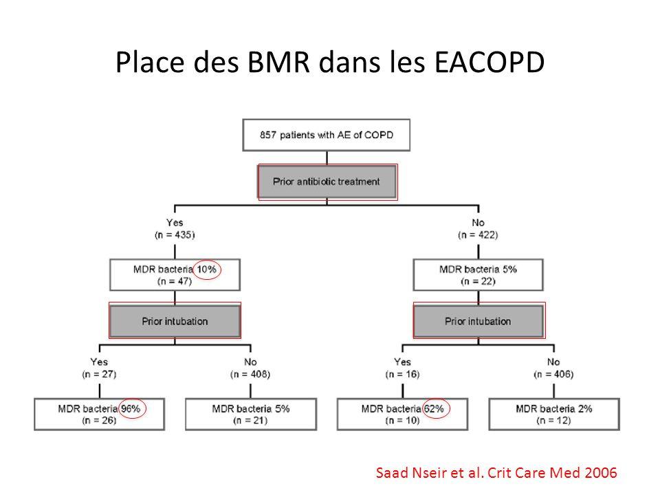 Place des BMR dans les EACOPD