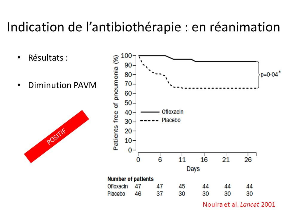 Indication de l'antibiothérapie : en réanimation