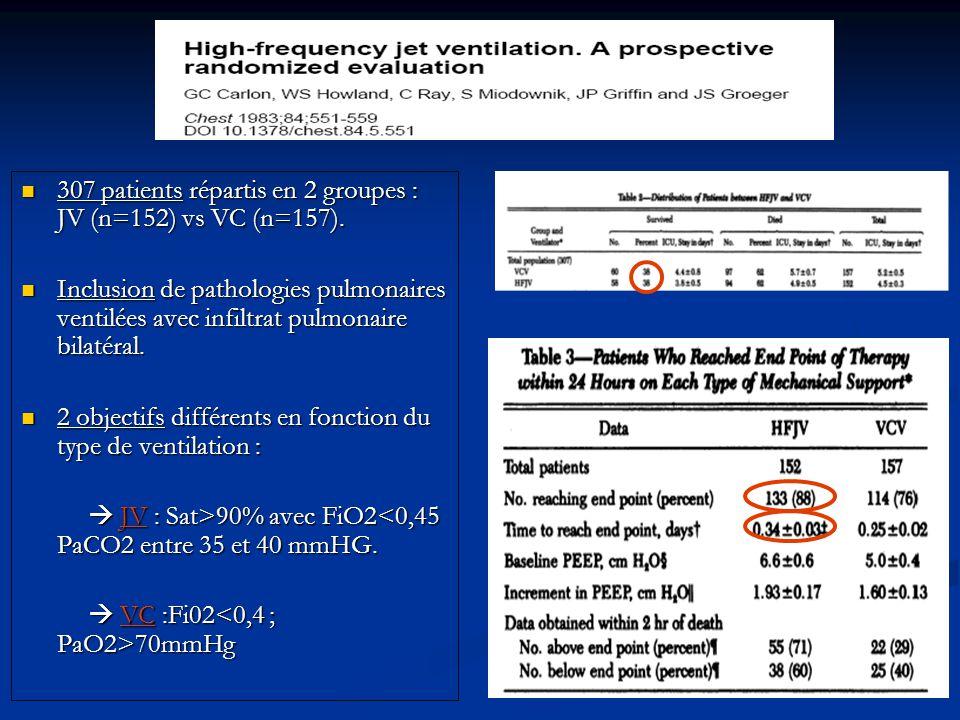 307 patients répartis en 2 groupes : JV (n=152) vs VC (n=157).