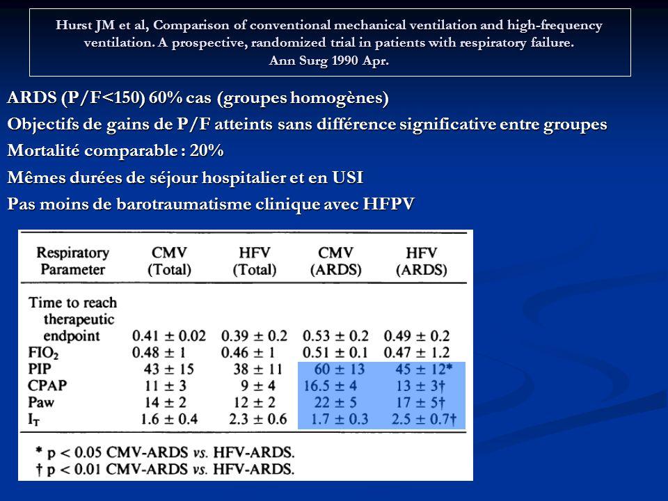 ARDS (P/F<150) 60% cas (groupes homogènes)