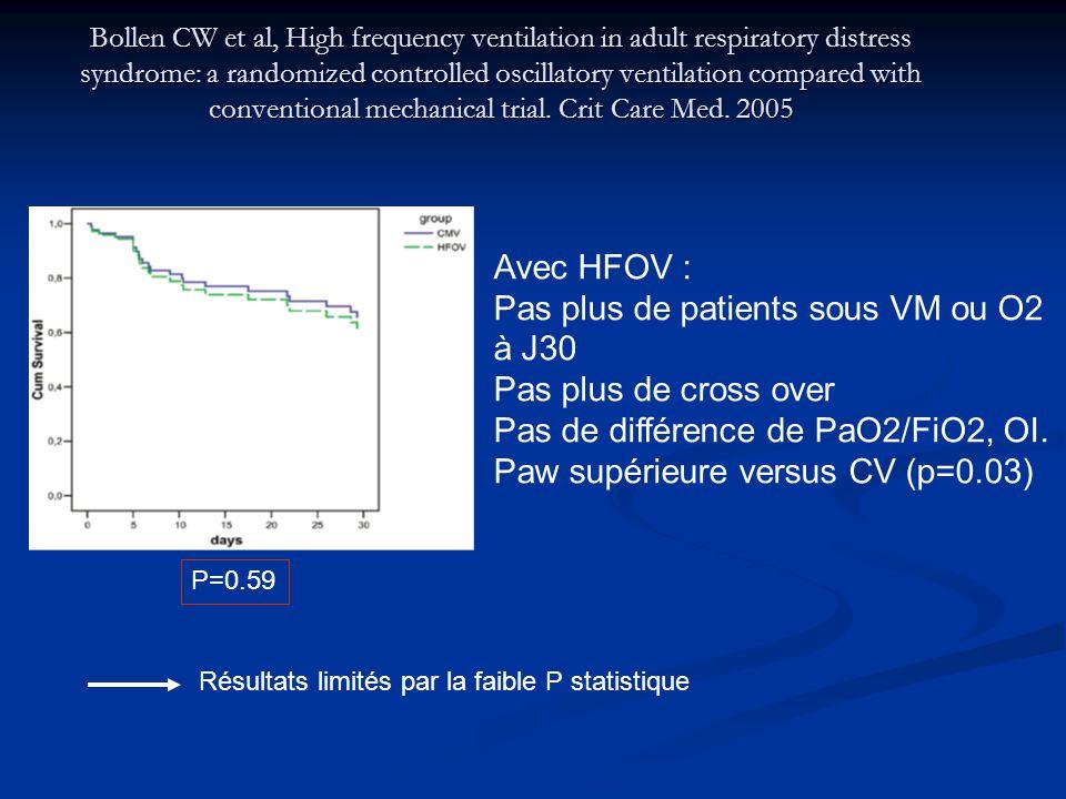Pas plus de patients sous VM ou O2 à J30 Pas plus de cross over