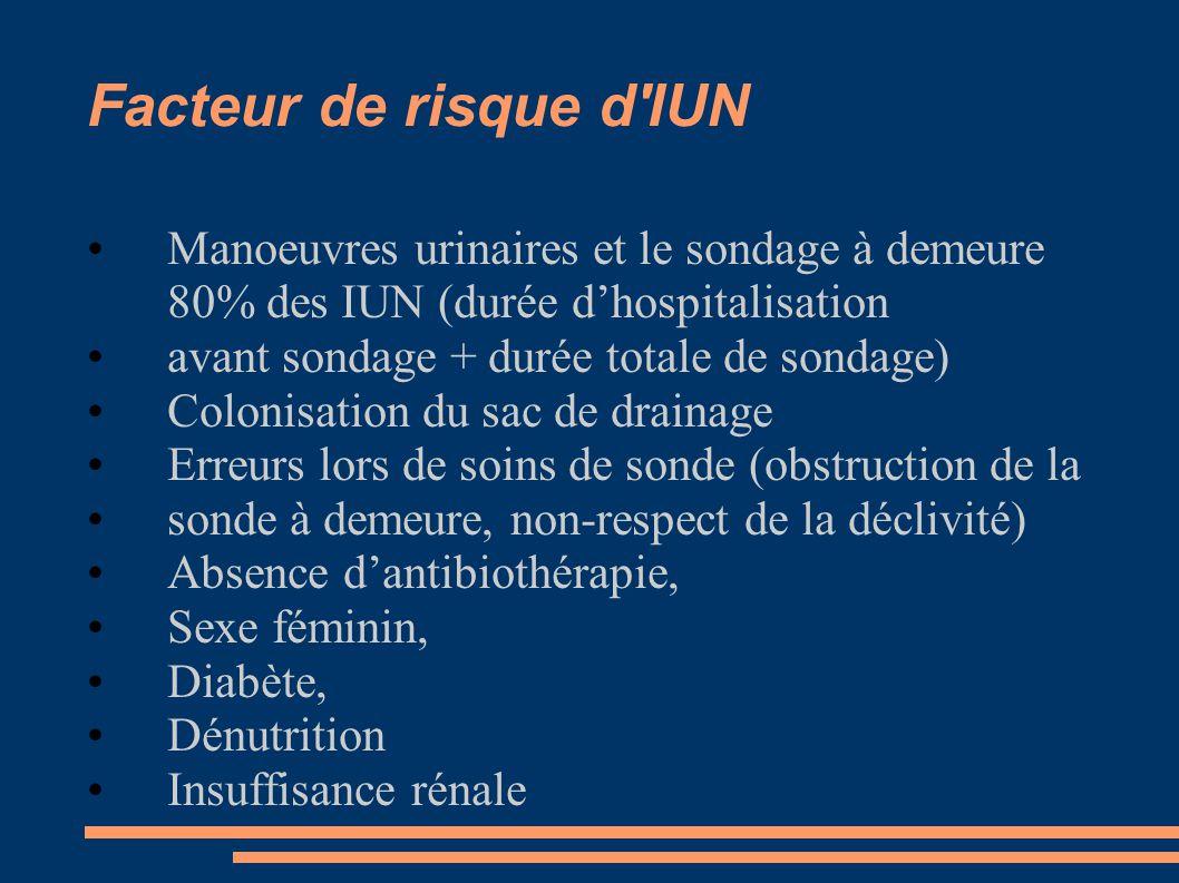 Facteur de risque d IUN Manoeuvres urinaires et le sondage à demeure 80% des IUN (durée d'hospitalisation.