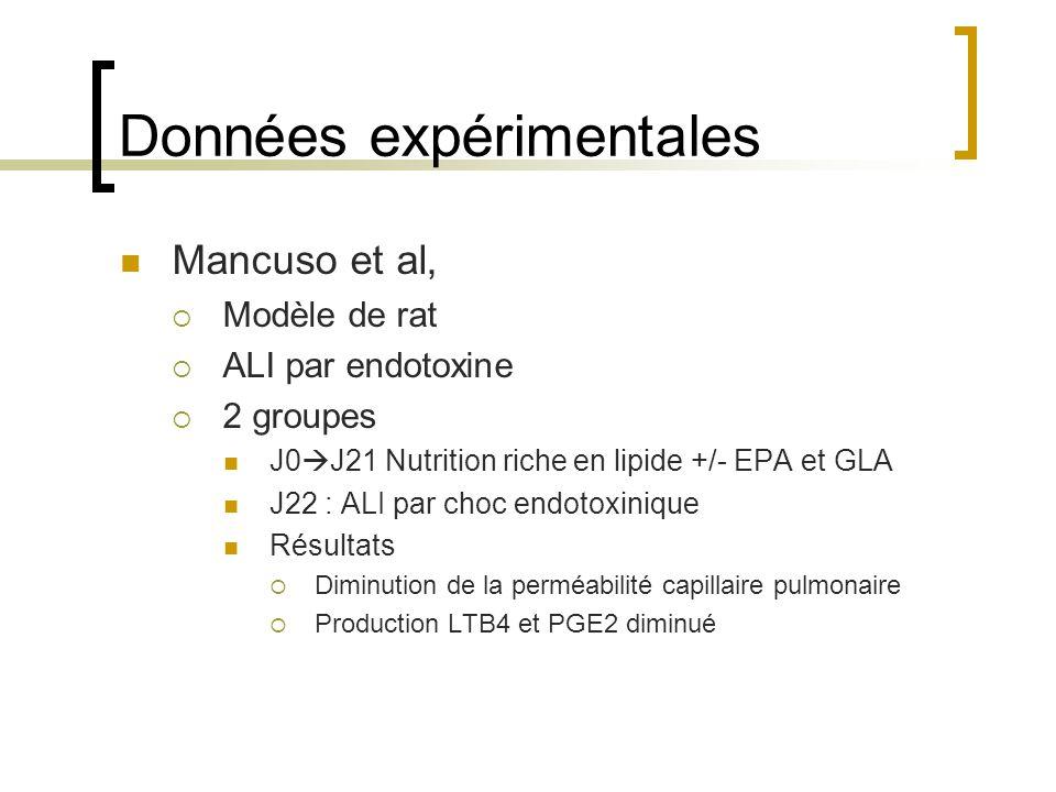 Données expérimentales