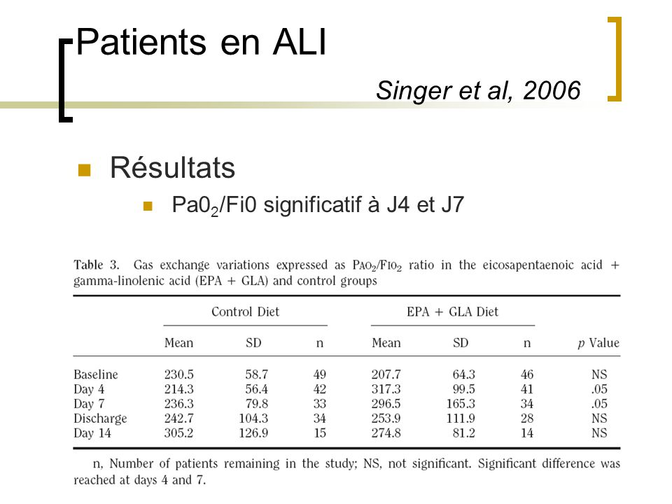 Patients en ALI Singer et al, 2006