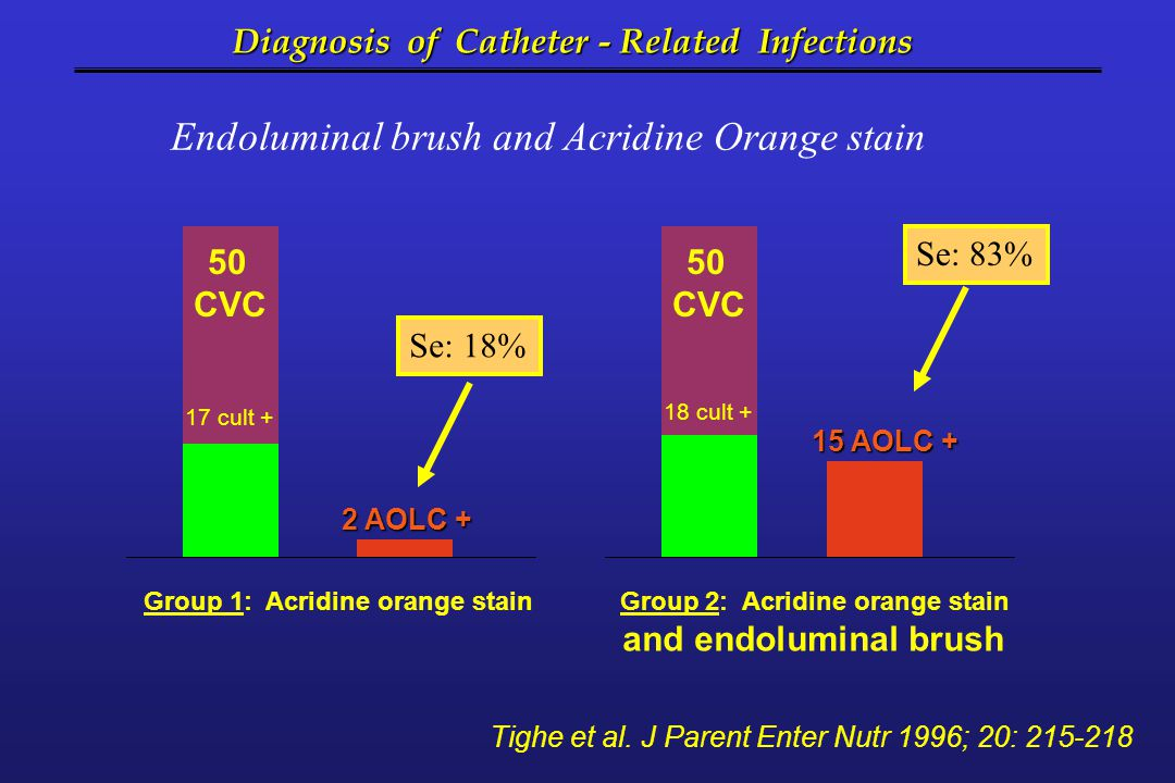 Diagnosis of Catheter - Related Infections