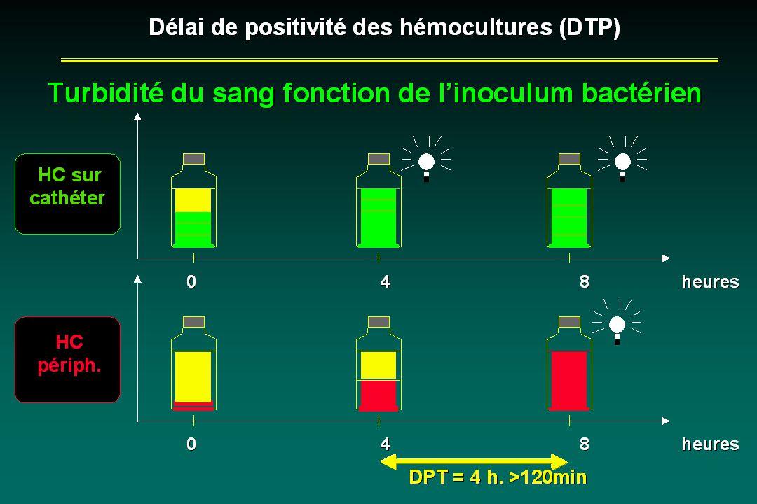 Délai de positivité des hémocultures (DTP)