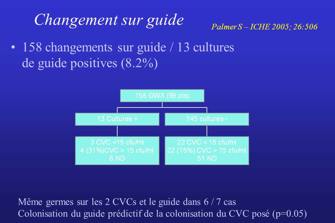 Changement sur guide Palmer S – ICHE 2005; 26:506. 158 changements sur guide / 13 cultures de guide positives (8.2%)