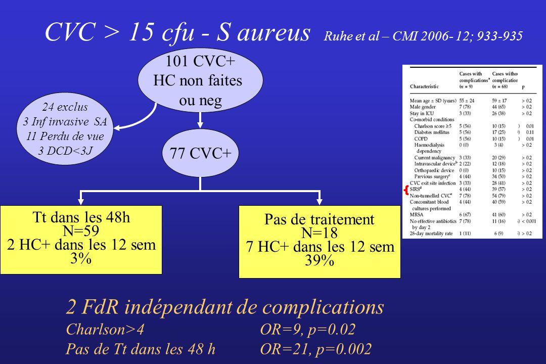 CVC > 15 cfu - S aureus Ruhe et al – CMI 2006- 12; 933-935