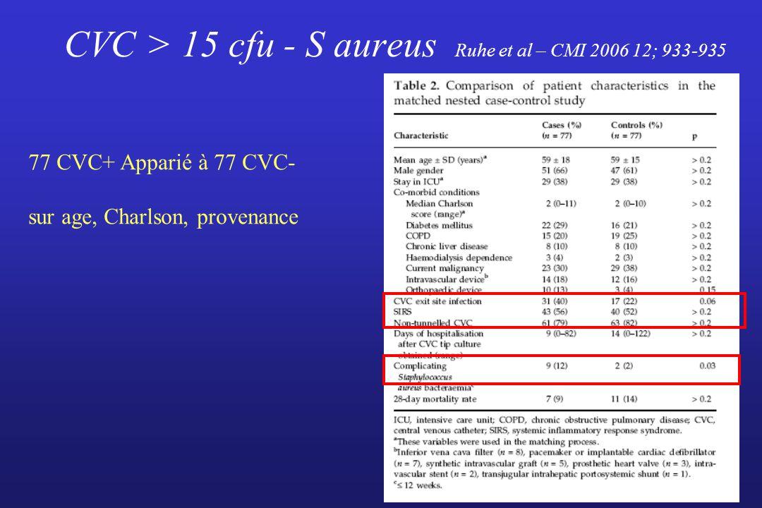 CVC > 15 cfu - S aureus Ruhe et al – CMI 2006 12; 933-935