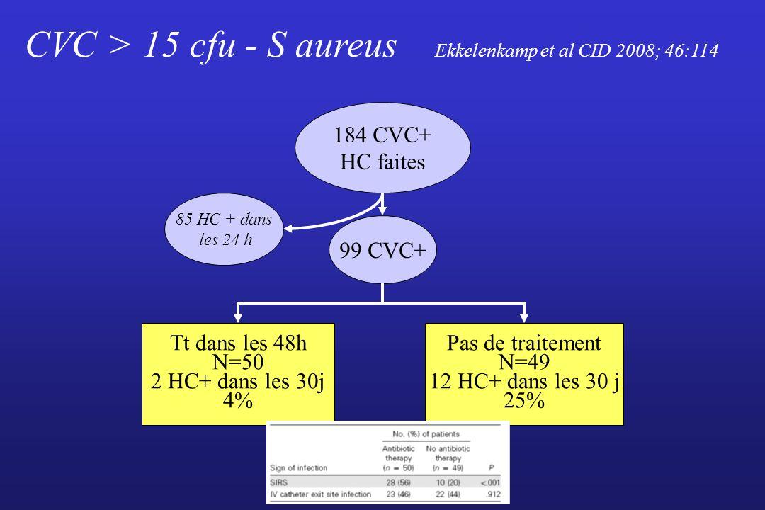 CVC > 15 cfu - S aureus Ekkelenkamp et al CID 2008; 46:114
