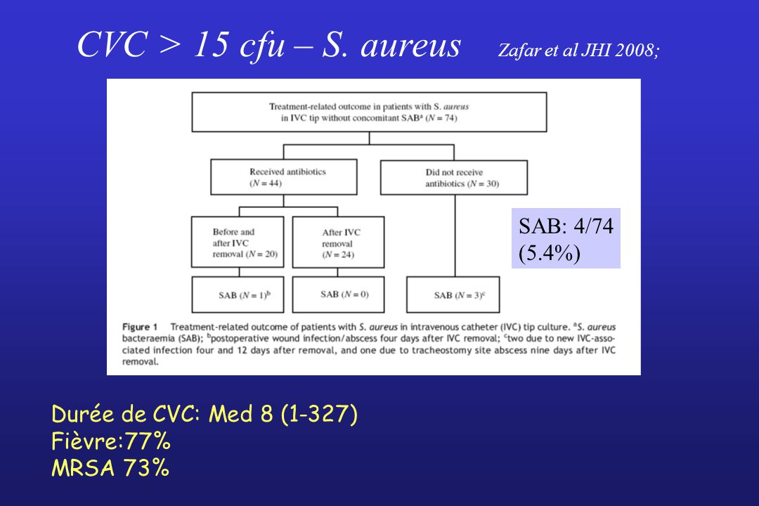 CVC > 15 cfu – S. aureus Zafar et al JHI 2008;