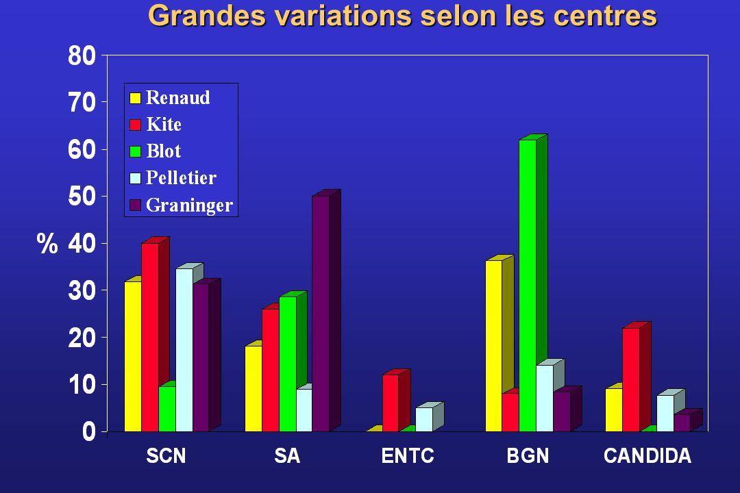 Grandes variations selon les centres