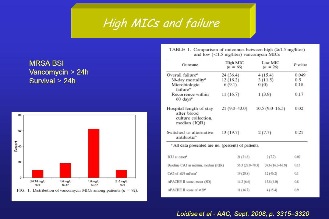 High MICs and failure MRSA BSI Vancomycin > 24h Survival > 24h