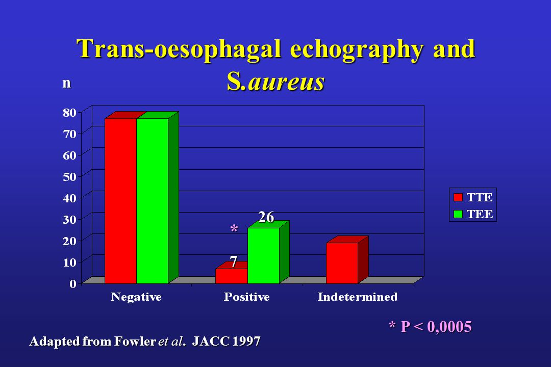 Trans-oesophagal echography and S.aureus
