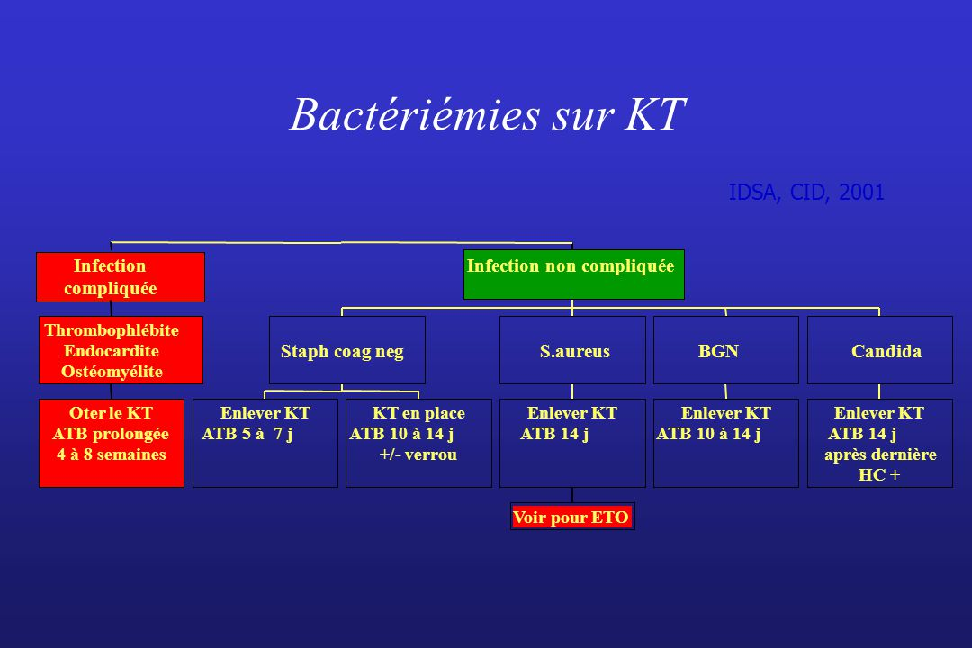 Bactériémies sur KT IDSA, CID, 2001 Infection Infection non compliquée