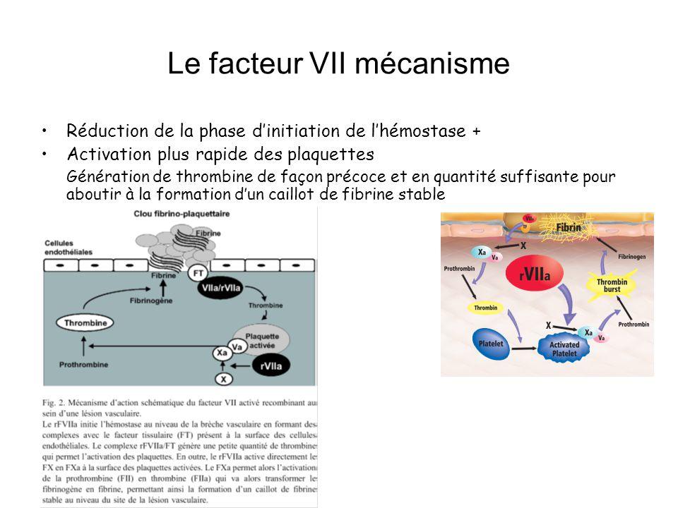 Le facteur VII mécanisme