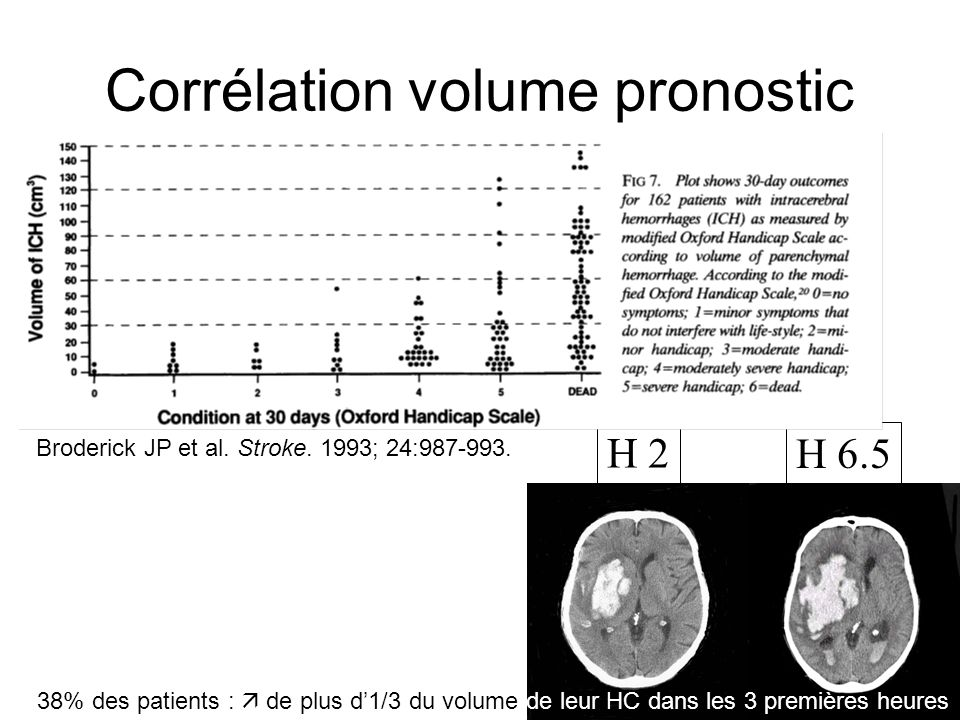 Corrélation volume pronostic