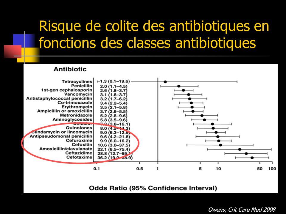 Risque de colite des antibiotiques en fonctions des classes antibiotiques