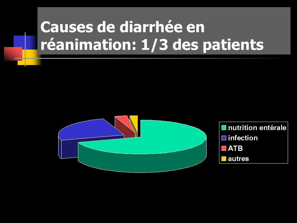 Causes de diarrhée en réanimation: 1/3 des patients