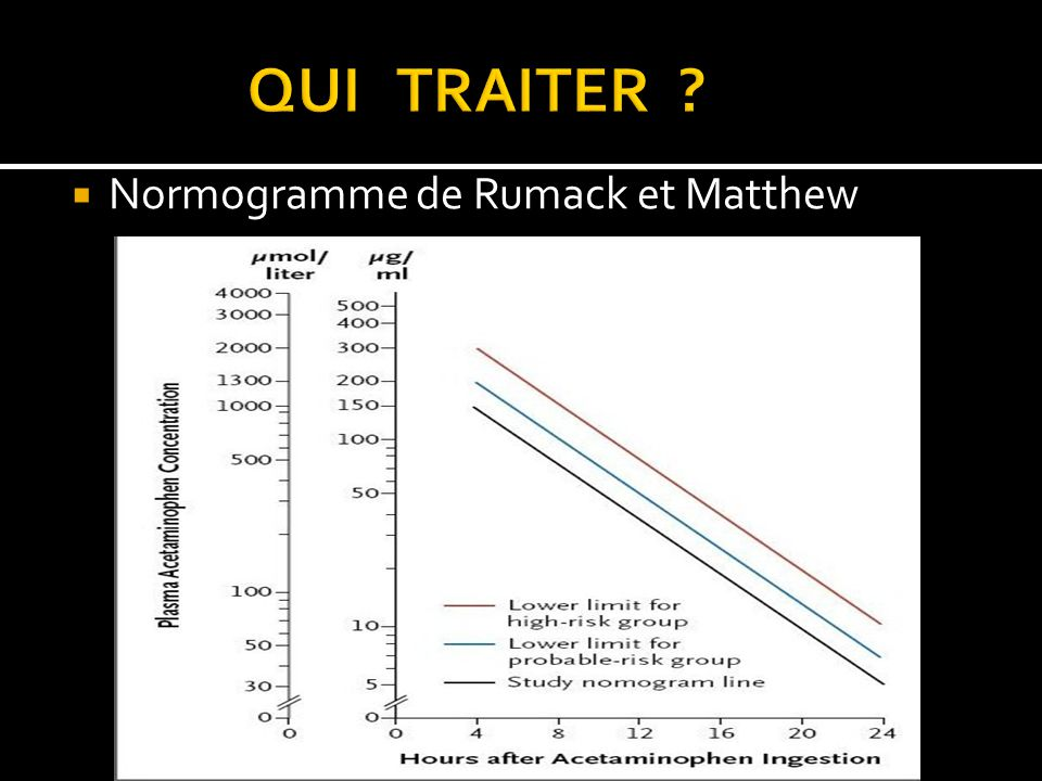 QUI TRAITER Normogramme de Rumack et Matthew