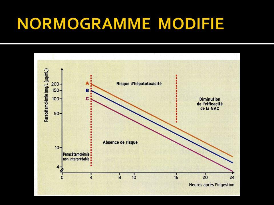 NORMOGRAMME MODIFIE