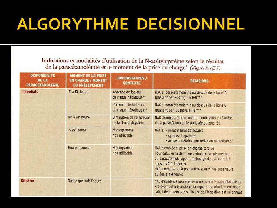 ALGORYTHME DECISIONNEL