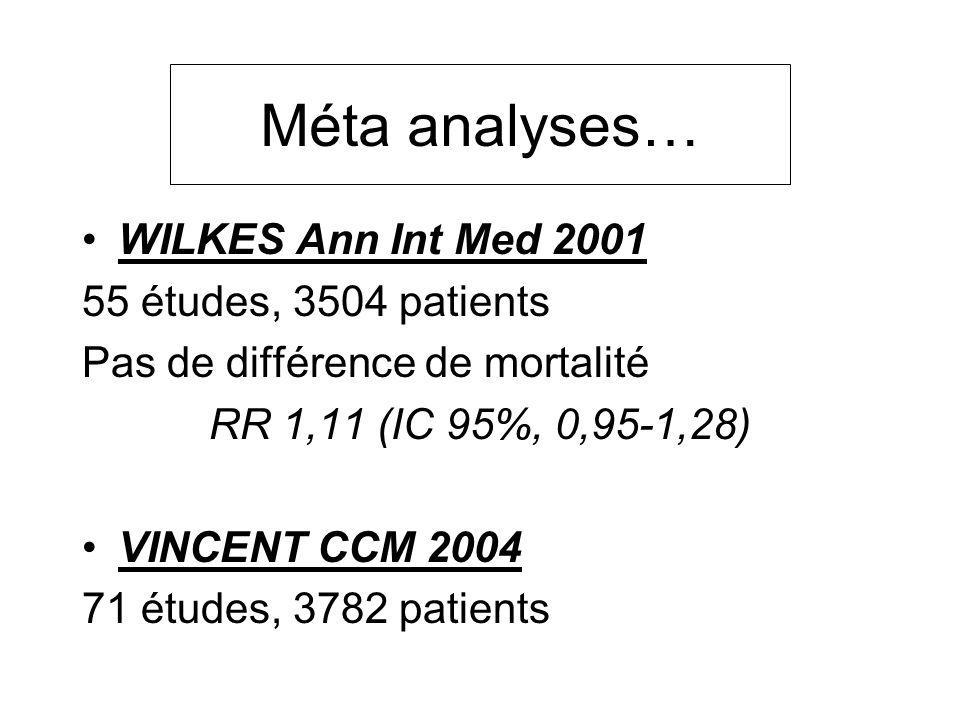 Méta analyses… WILKES Ann Int Med 2001 55 études, 3504 patients