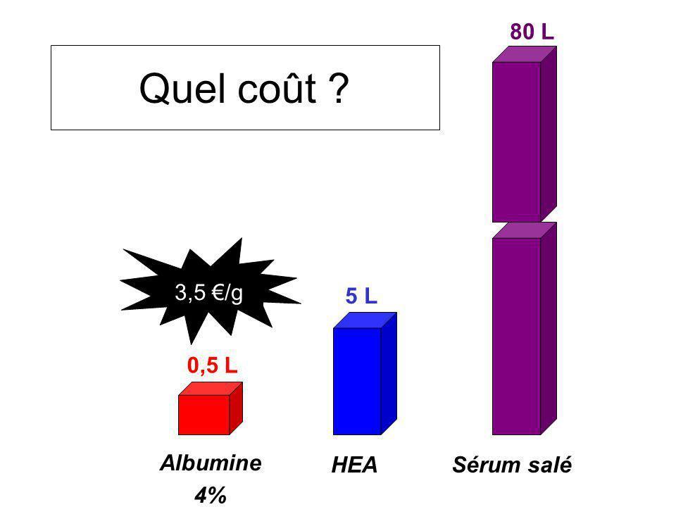 80 L Quel coût 3,5 €/g 5 L 0,5 L Albumine 4% HEA Sérum salé