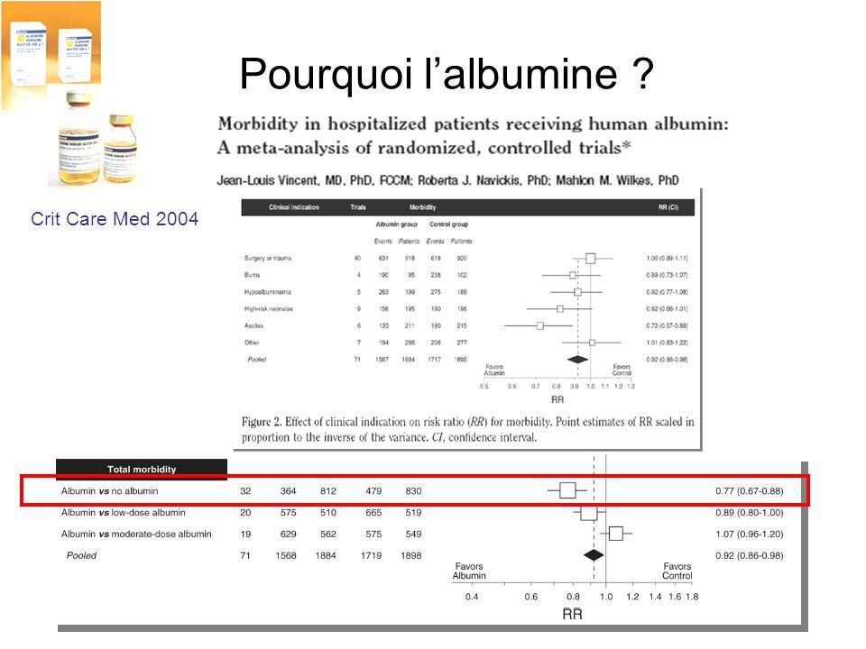 Pourquoi l'albumine Crit Care Med 2004