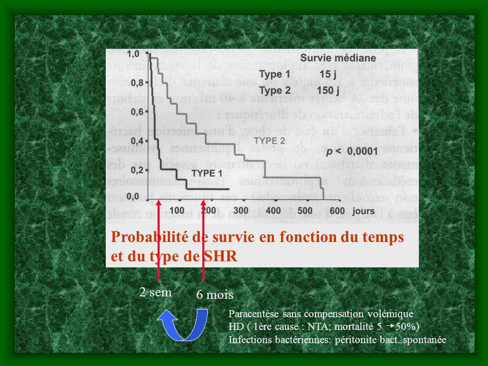 Probabilité de survie en fonction du temps et du type de SHR