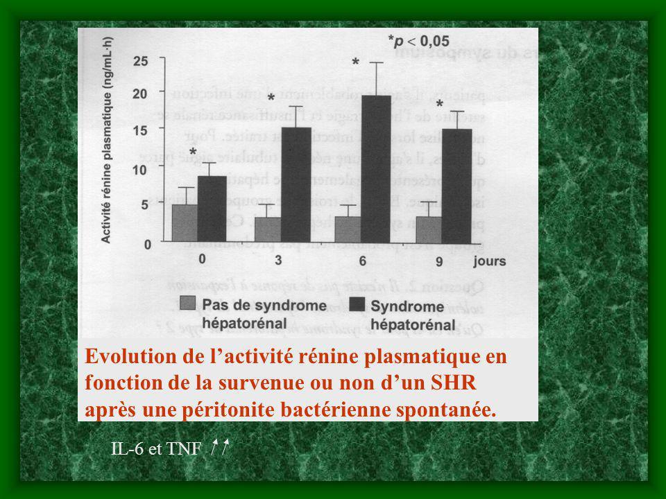 Evolution de l'activité rénine plasmatique en fonction de la survenue ou non d'un SHR après une péritonite bactérienne spontanée.