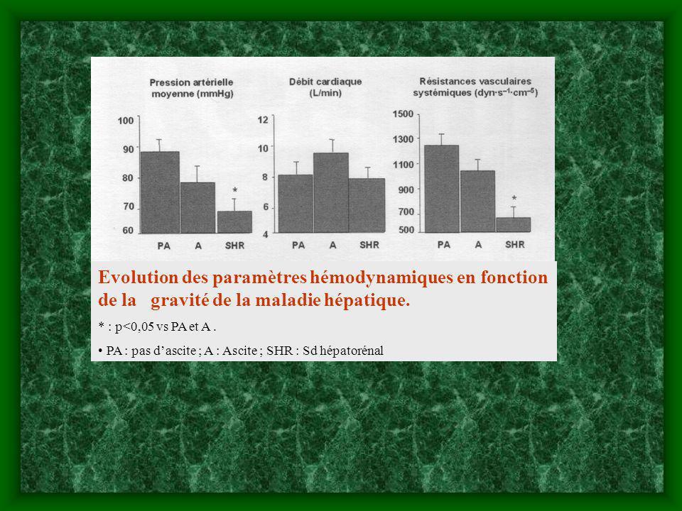 Evolution des paramètres hémodynamiques en fonction de la gravité de la maladie hépatique.