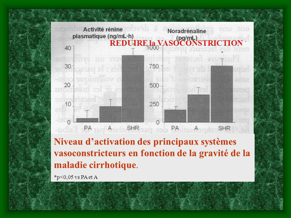 REDUIRE la VASOCONSTRICTION