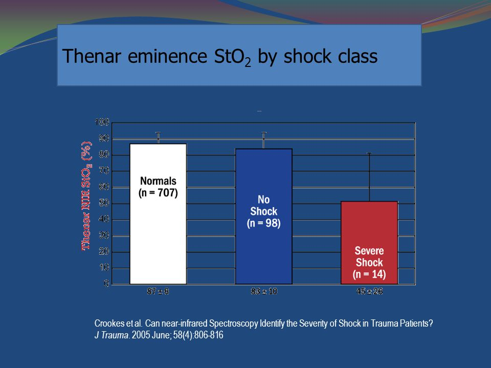 Thenar eminence StO2 by shock class