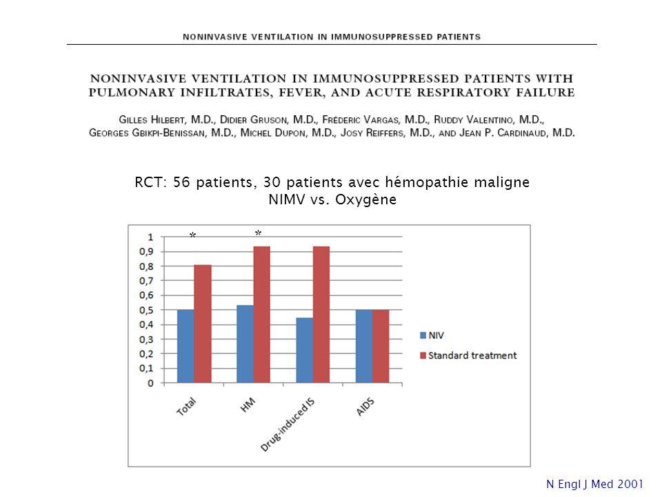 RCT: 56 patients, 30 patients avec hémopathie maligne