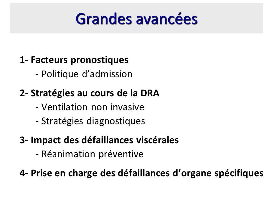 Grandes avancées 1- Facteurs pronostiques - Politique d'admission