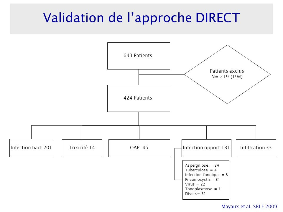 Validation de l'approche DIRECT
