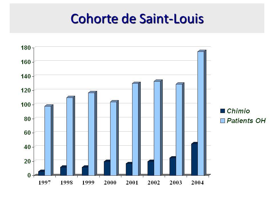 Cohorte de Saint-Louis