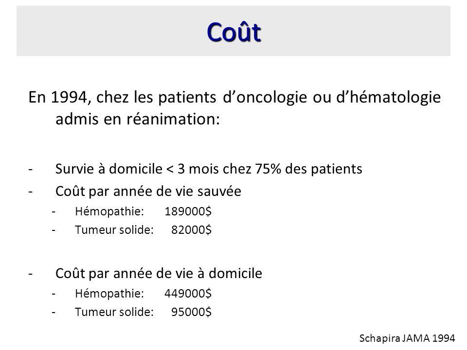 Coût En 1994, chez les patients d'oncologie ou d'hématologie admis en réanimation: Survie à domicile < 3 mois chez 75% des patients.