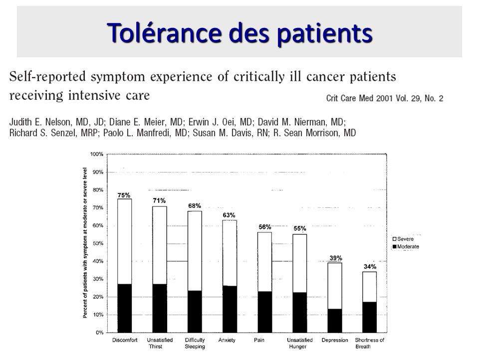 Tolérance des patients