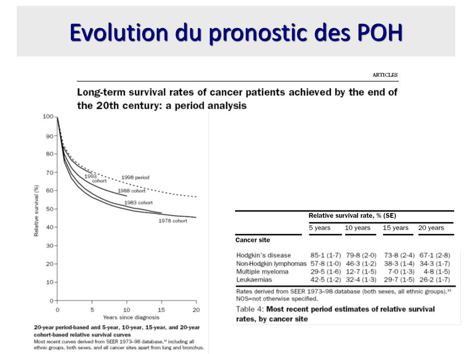 Evolution du pronostic des POH