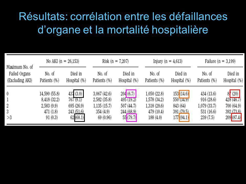 Résultats: corrélation entre les défaillances d'organe et la mortalité hospitalière