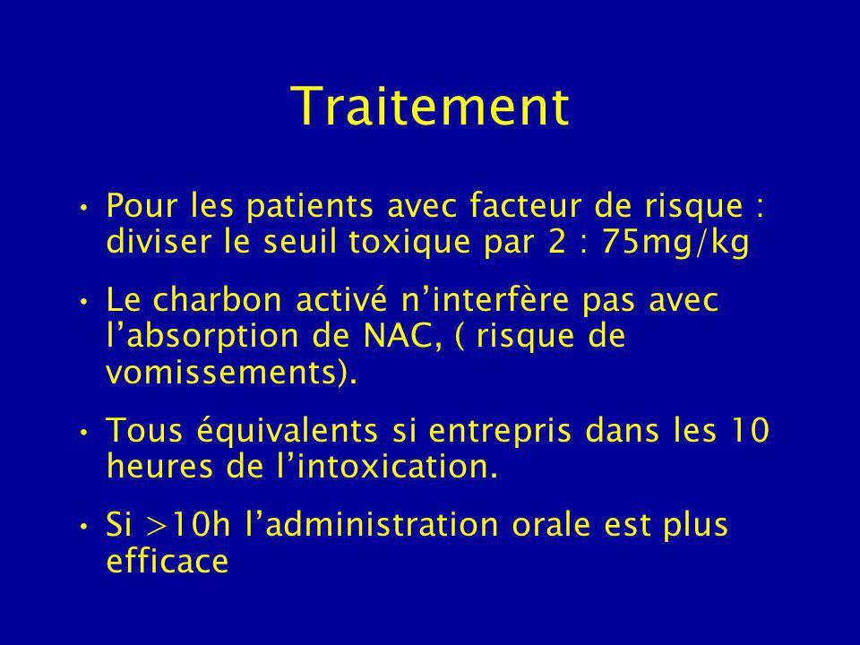Traitement Pour les patients avec facteur de risque : diviser le seuil toxique par 2 : 75mg/kg.