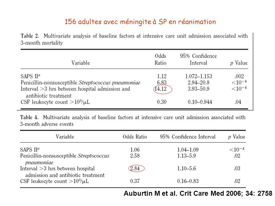 156 adultes avec méningite à SP en réanimation