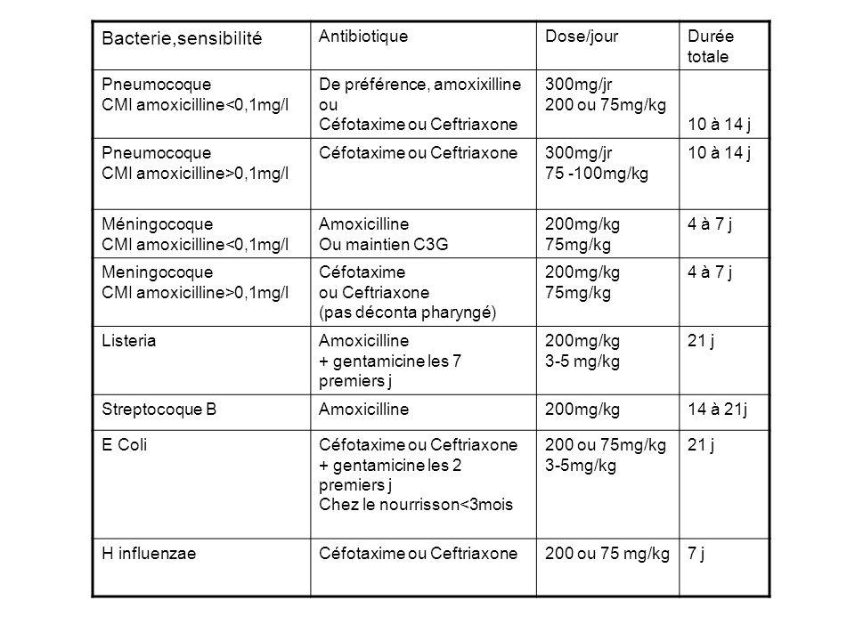 Bacterie,sensibilité Antibiotique Dose/jour Durée totale Pneumocoque