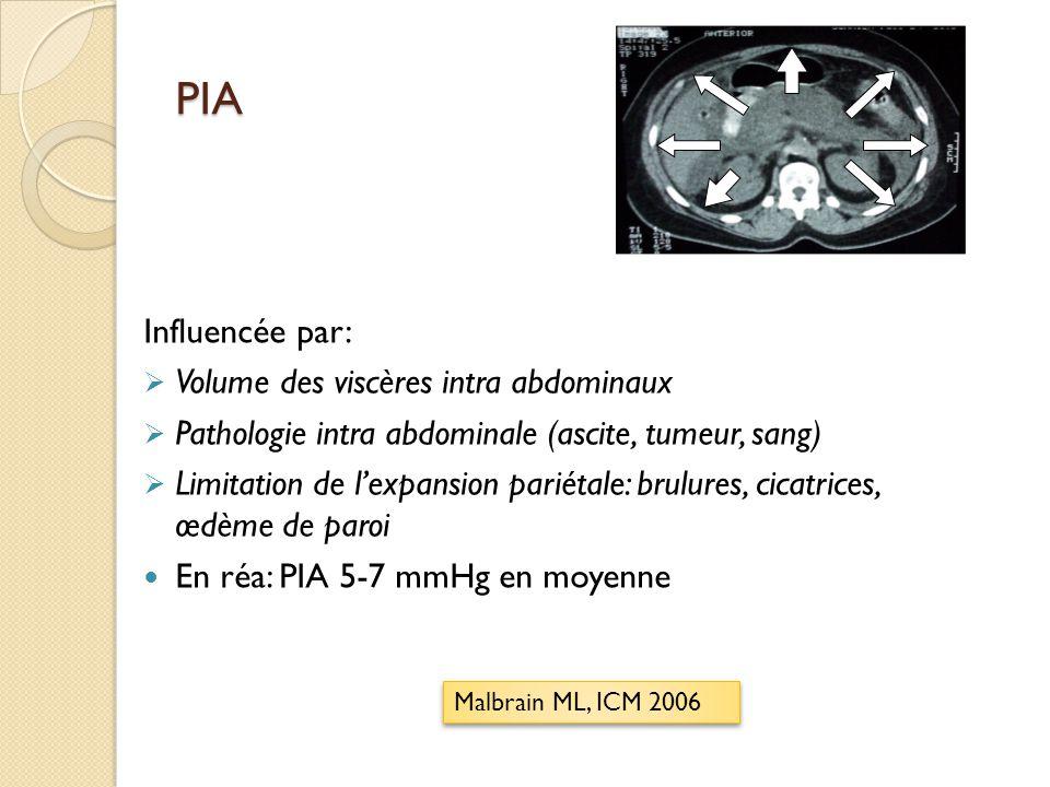 PIA Influencée par: Volume des viscères intra abdominaux