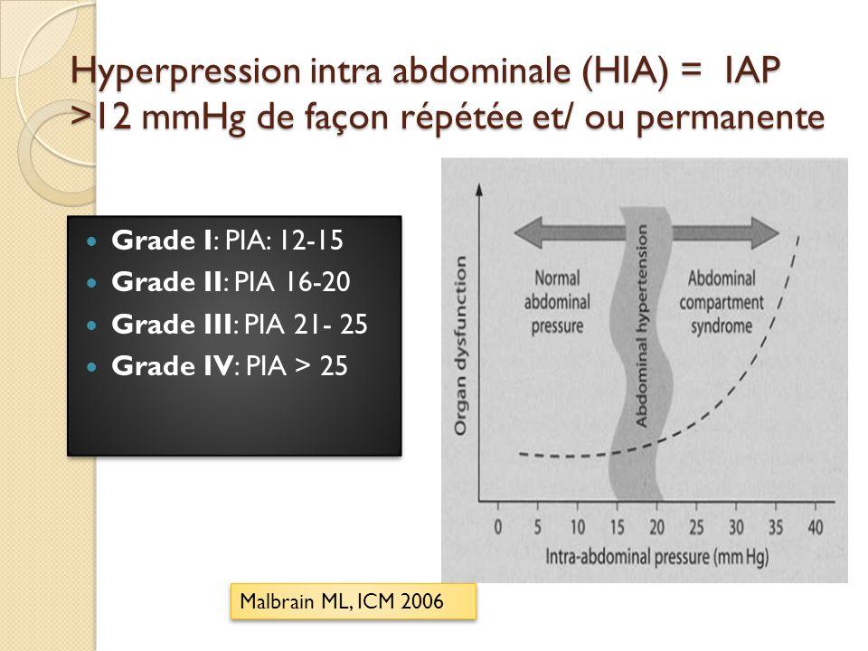 27/01/2010 DESC REA MED LYON Hyperpression intra abdominale (HIA) = IAP >12 mmHg de façon répétée et/ ou permanente.