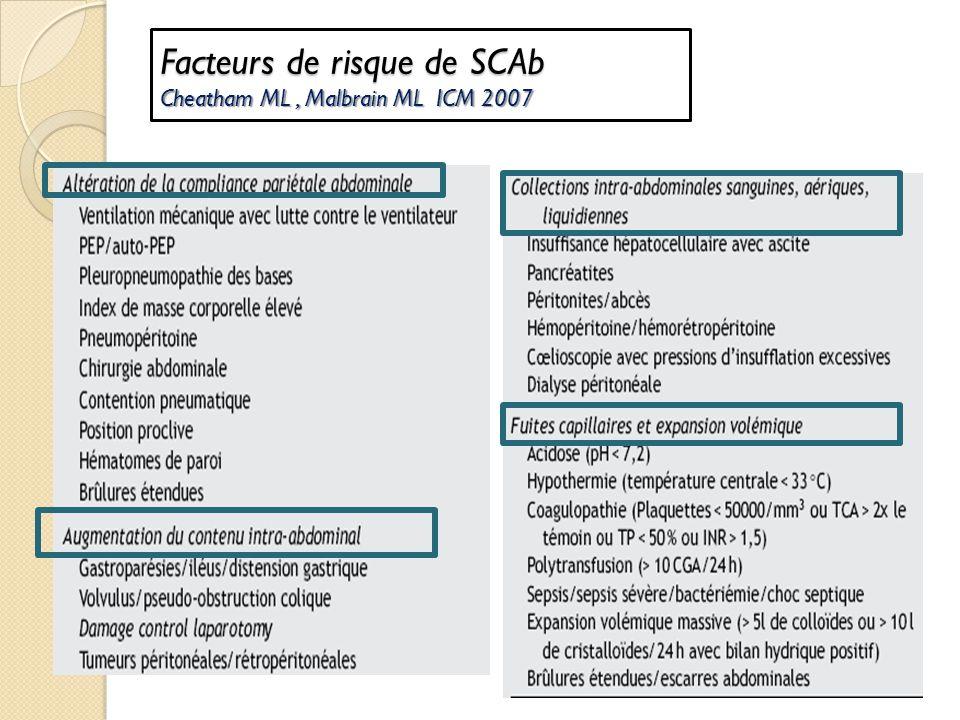 Facteurs de risque de SCAb Cheatham ML , Malbrain ML ICM 2007
