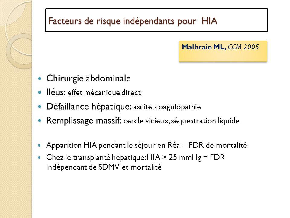 Facteurs de risque indépendants pour HIA